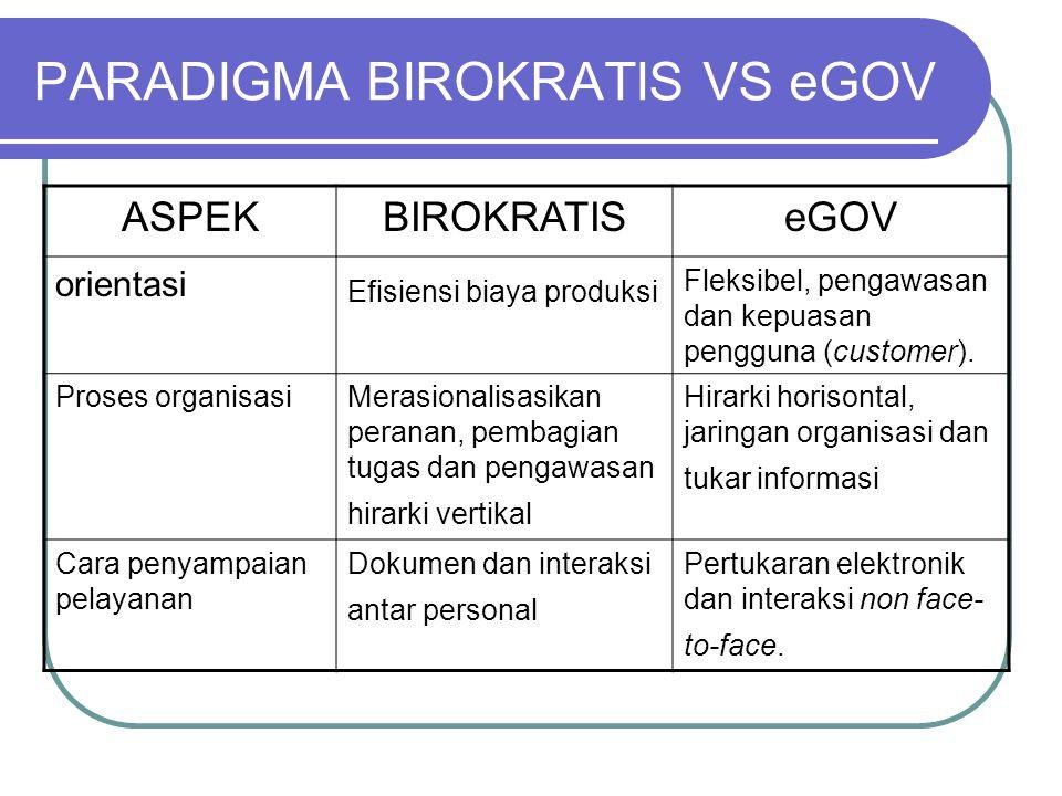 PARADIGMA BIROKRATIS VS eGOV