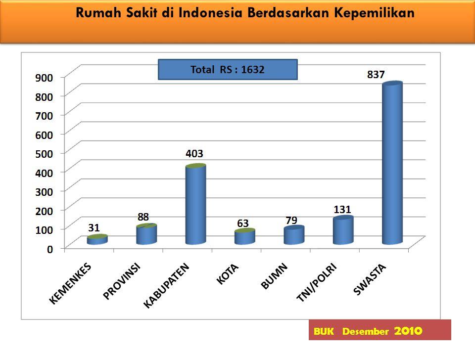 Rumah Sakit di Indonesia Berdasarkan Kepemilikan