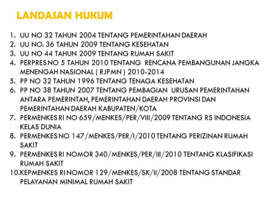 LANDASAN HUKUM UU NO 32 TAHUN 2004 TENTANG PEMERINTAHAN DAERAH