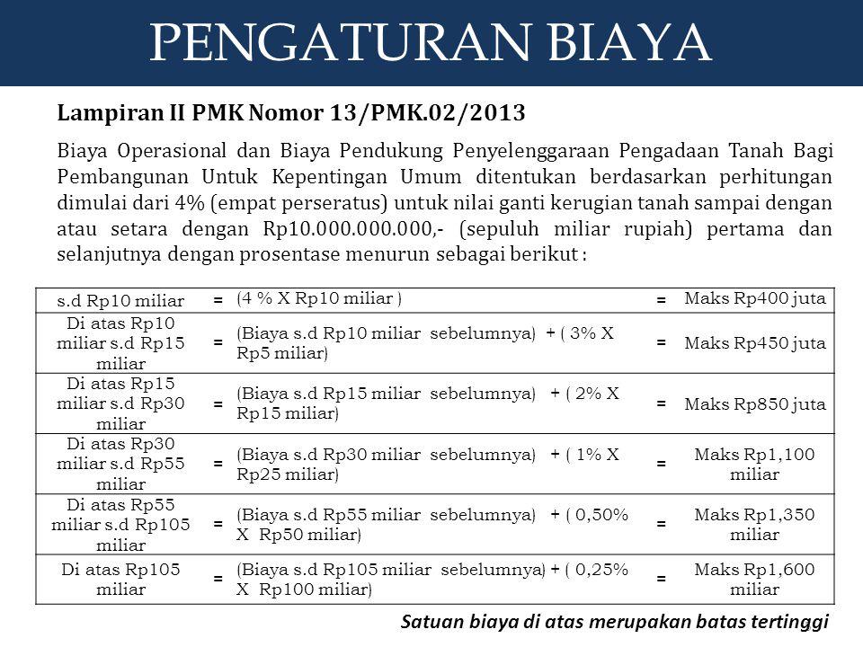 PENGATURAN BIAYA PENGATURAN BIAYA Lampiran II PMK Nomor 13/PMK.02/2013