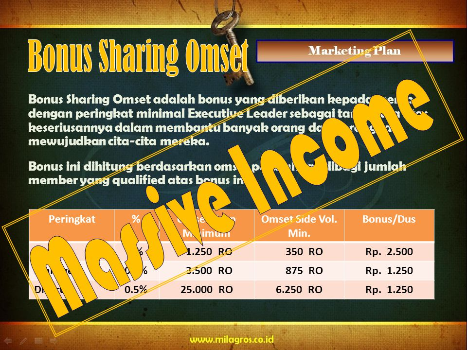 Bonus Sharing Omset Massive Income