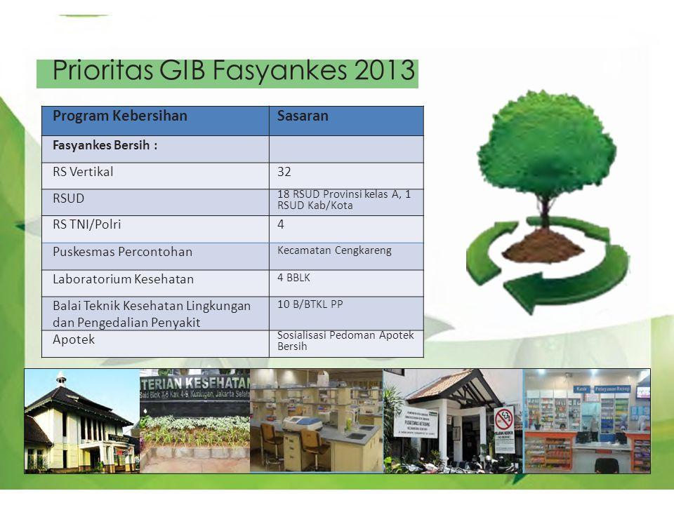 Prioritas GIB Fasyankes 2013