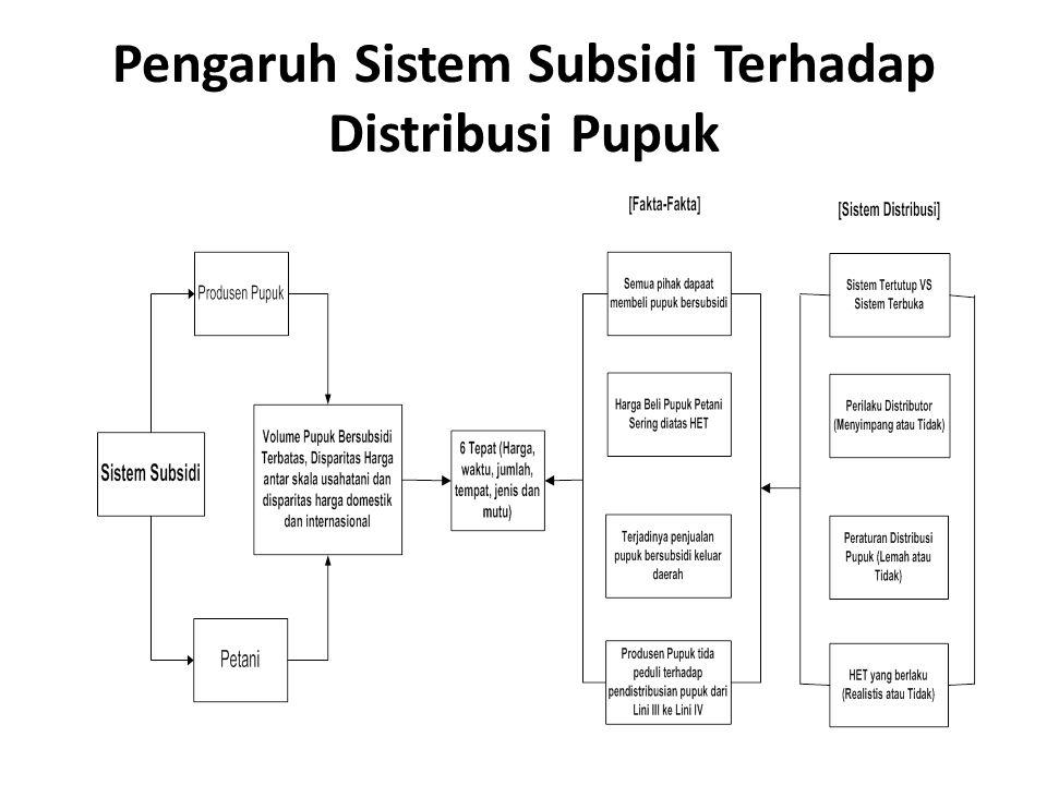 Pengaruh Sistem Subsidi Terhadap Distribusi Pupuk