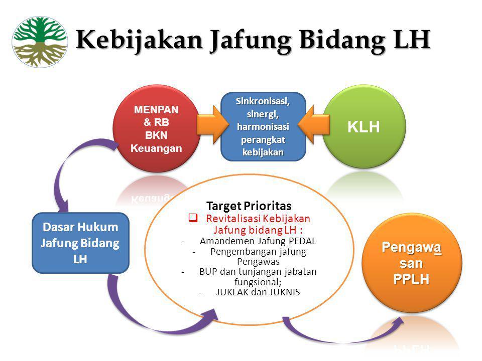 Kebijakan Jafung Bidang LH