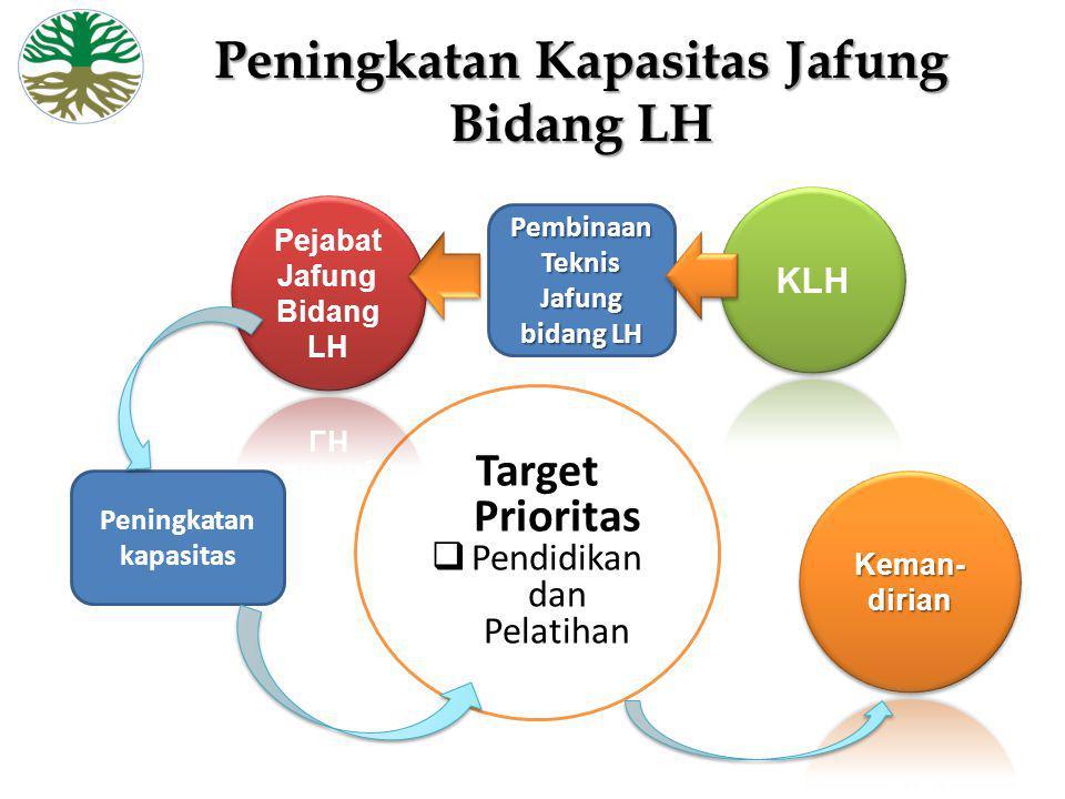 Peningkatan Kapasitas Jafung Bidang LH