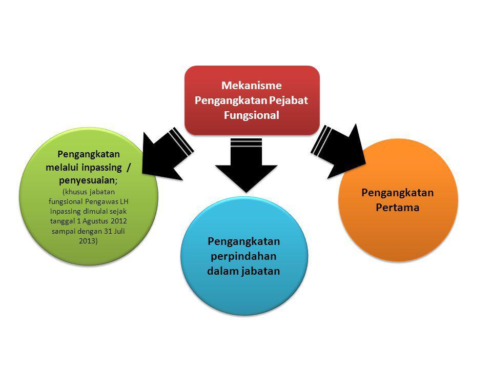 Mekanisme Pengangkatan Pejabat Fungsional