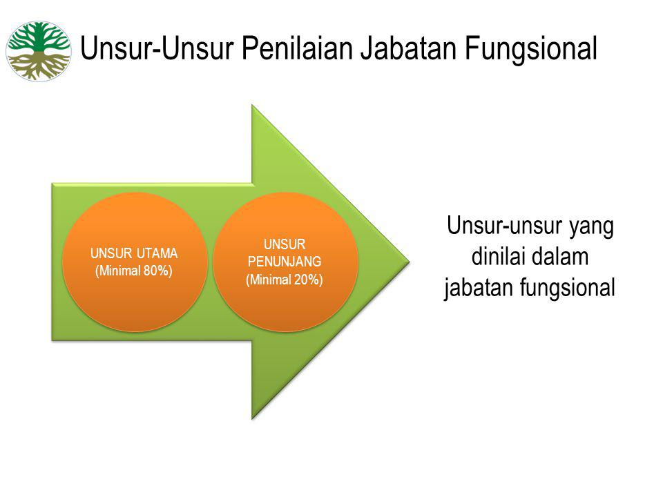Unsur-Unsur Penilaian Jabatan Fungsional