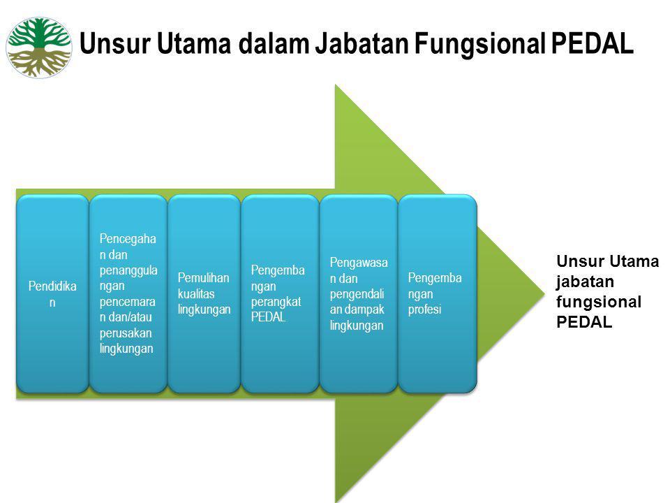 Unsur Utama dalam Jabatan Fungsional PEDAL