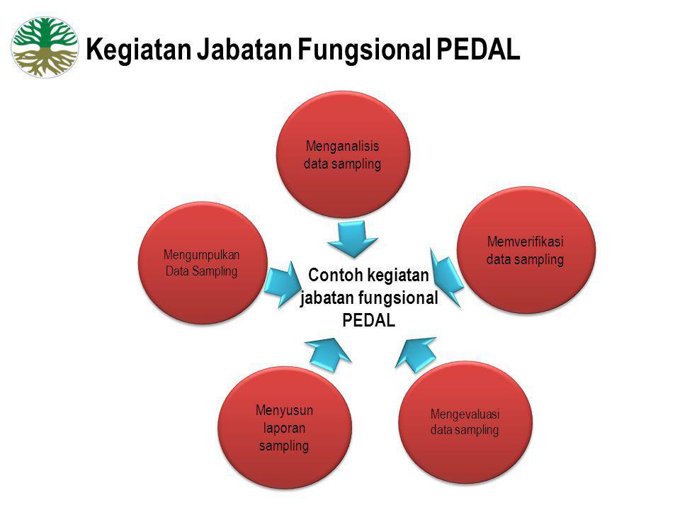 Kegiatan Jabatan Fungsional PEDAL