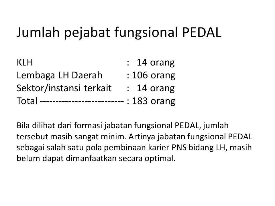 Jumlah pejabat fungsional PEDAL KLH. : 14 orang Lembaga LH Daerah