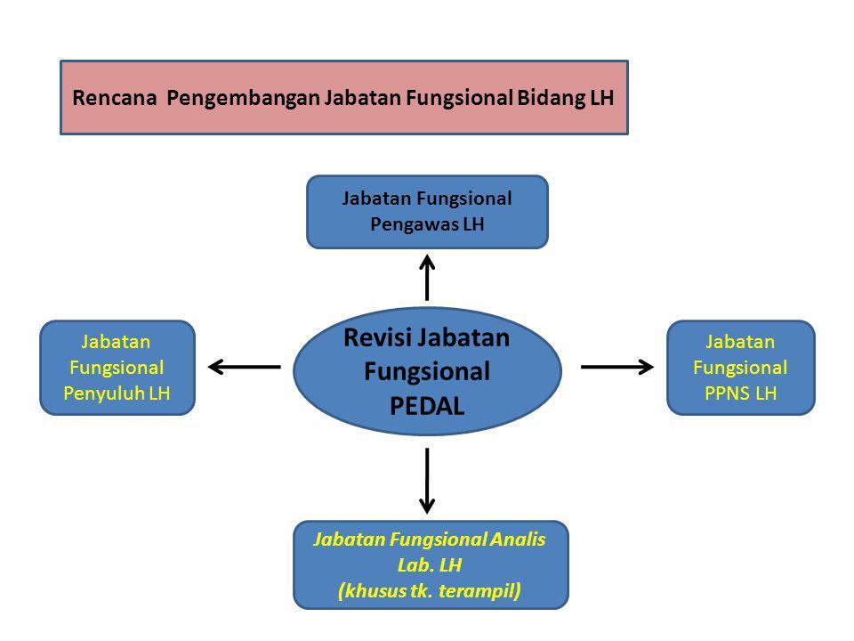 Revisi Jabatan Fungsional PEDAL