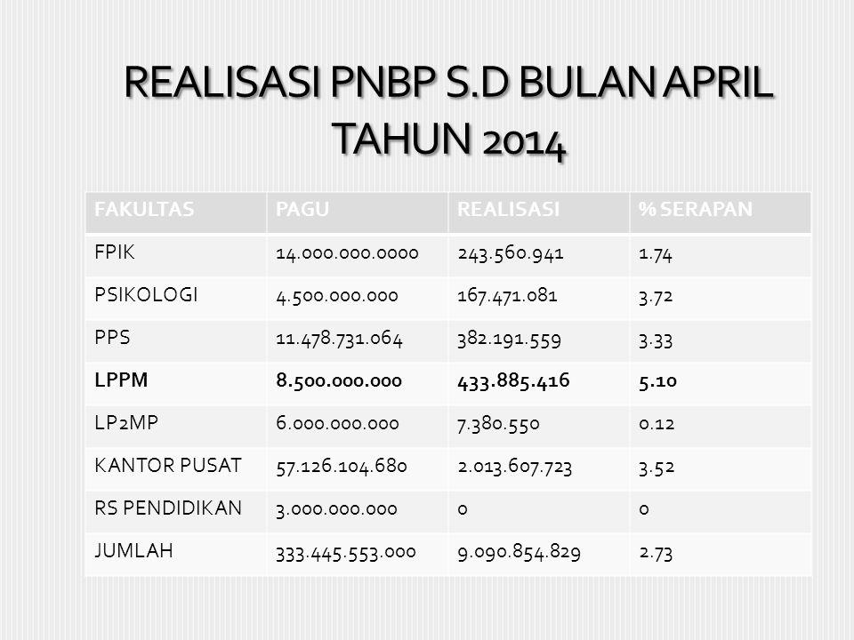 REALISASI PNBP S.D BULAN APRIL TAHUN 2014