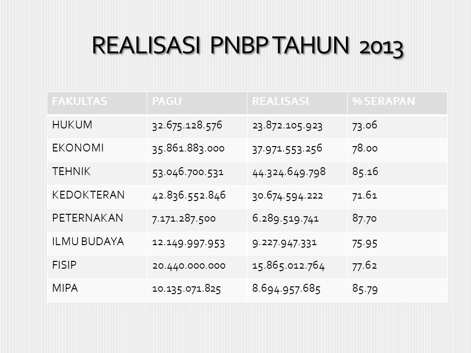 REALISASI PNBP TAHUN 2013 FAKULTAS PAGU REALISASI % SERAPAN HUKUM