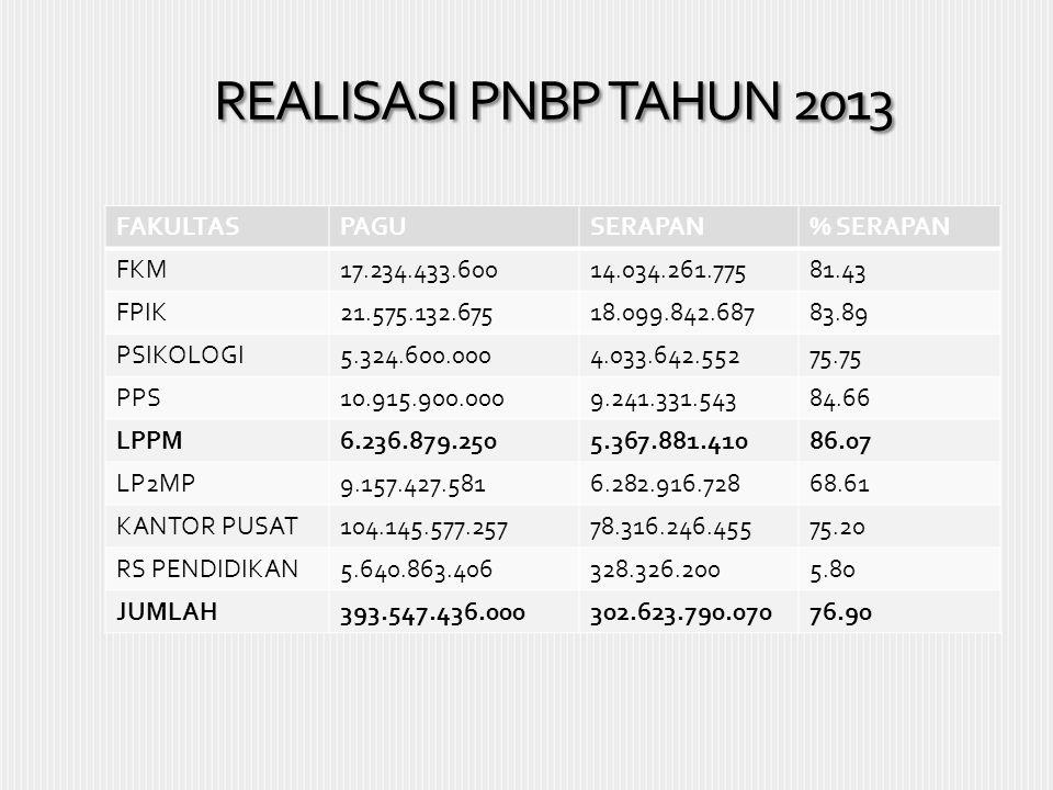 REALISASI PNBP TAHUN 2013 FAKULTAS PAGU SERAPAN % SERAPAN FKM