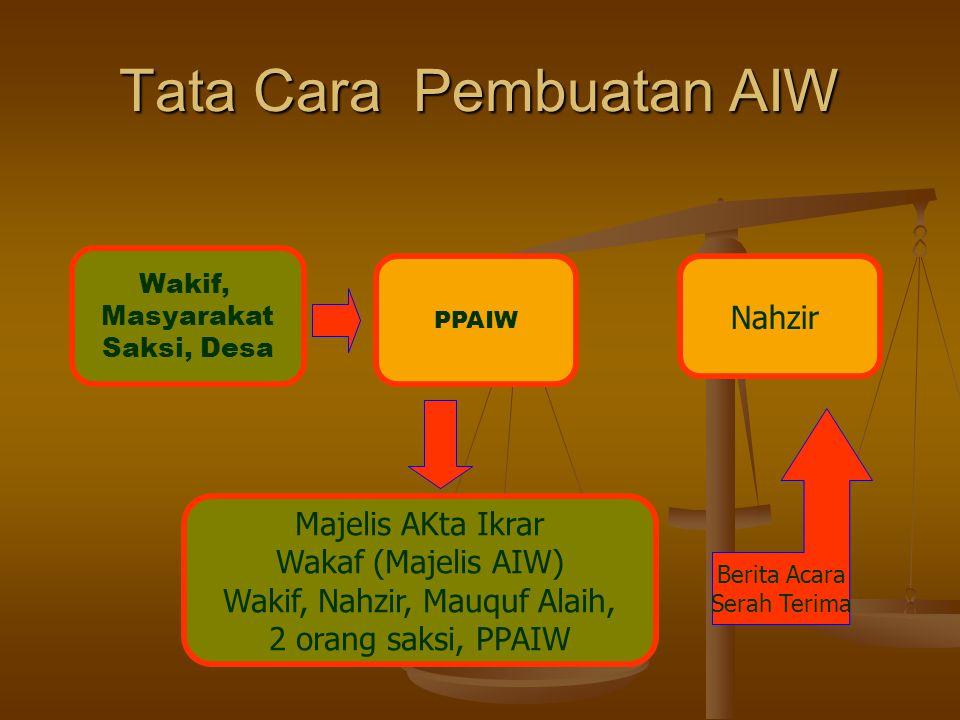 Tata Cara Pembuatan AIW