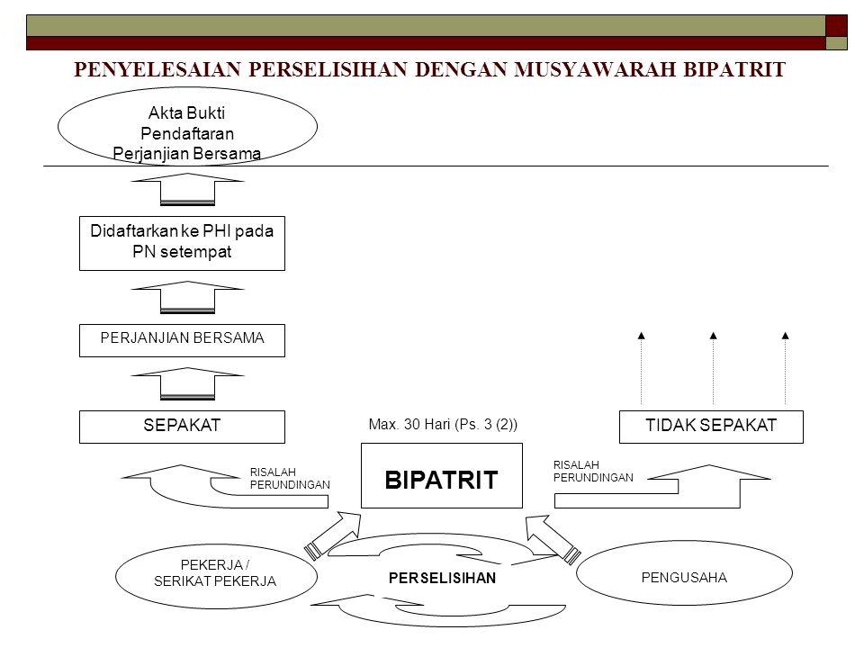 PENYELESAIAN PERSELISIHAN DENGAN MUSYAWARAH BIPATRIT