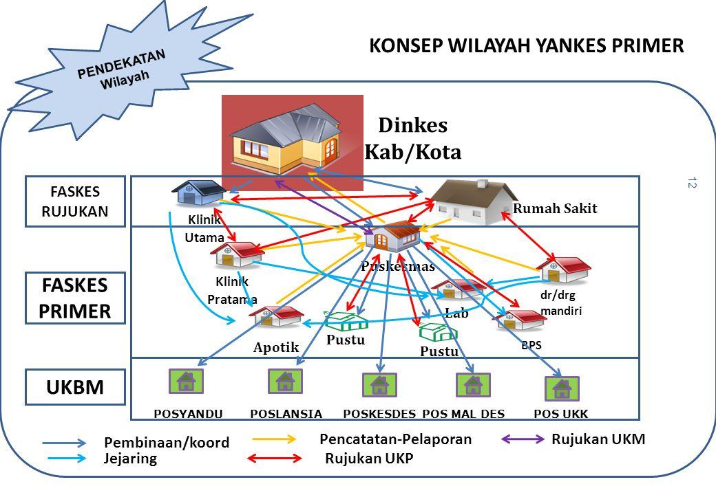 KONSEP WILAYAH YANKES PRIMER