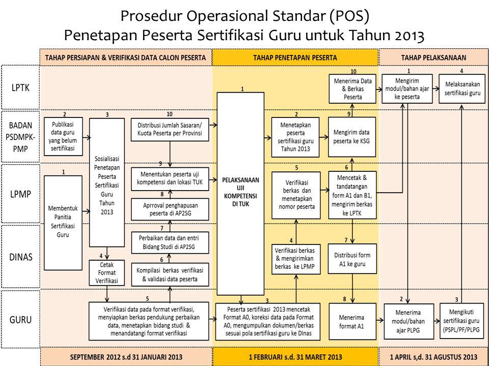 Prosedur Operasional Standar (POS) Penetapan Peserta Sertifikasi Guru untuk Tahun 2013