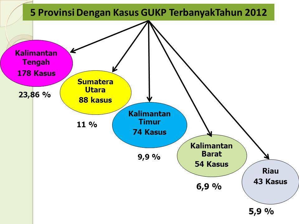 5 Provinsi Dengan Kasus GUKP TerbanyakTahun 2012