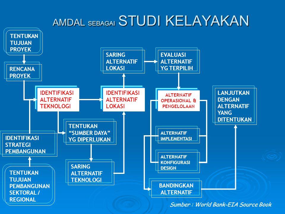 AMDAL SEBAGAI STUDI KELAYAKAN