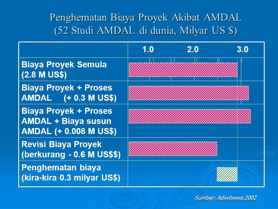 Penghematan Biaya Proyek Akibat AMDAL (52 Studi AMDAL di dunia, Milyar US $)