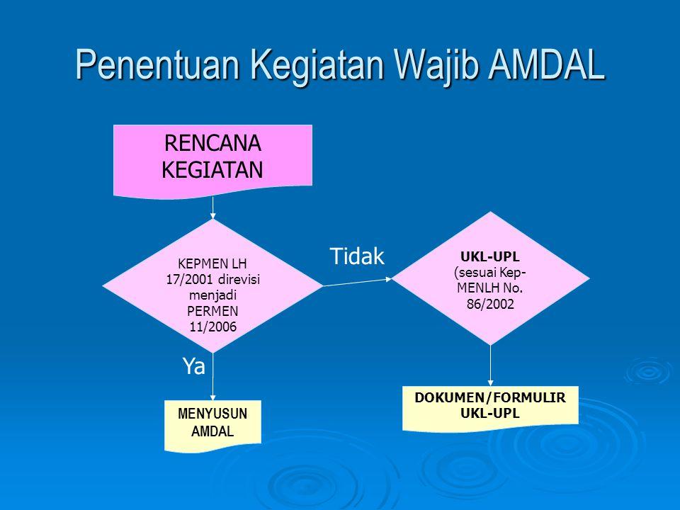 Penentuan Kegiatan Wajib AMDAL