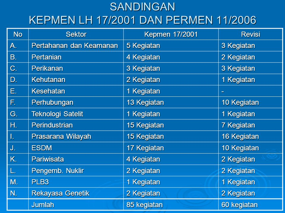 SANDINGAN KEPMEN LH 17/2001 DAN PERMEN 11/2006