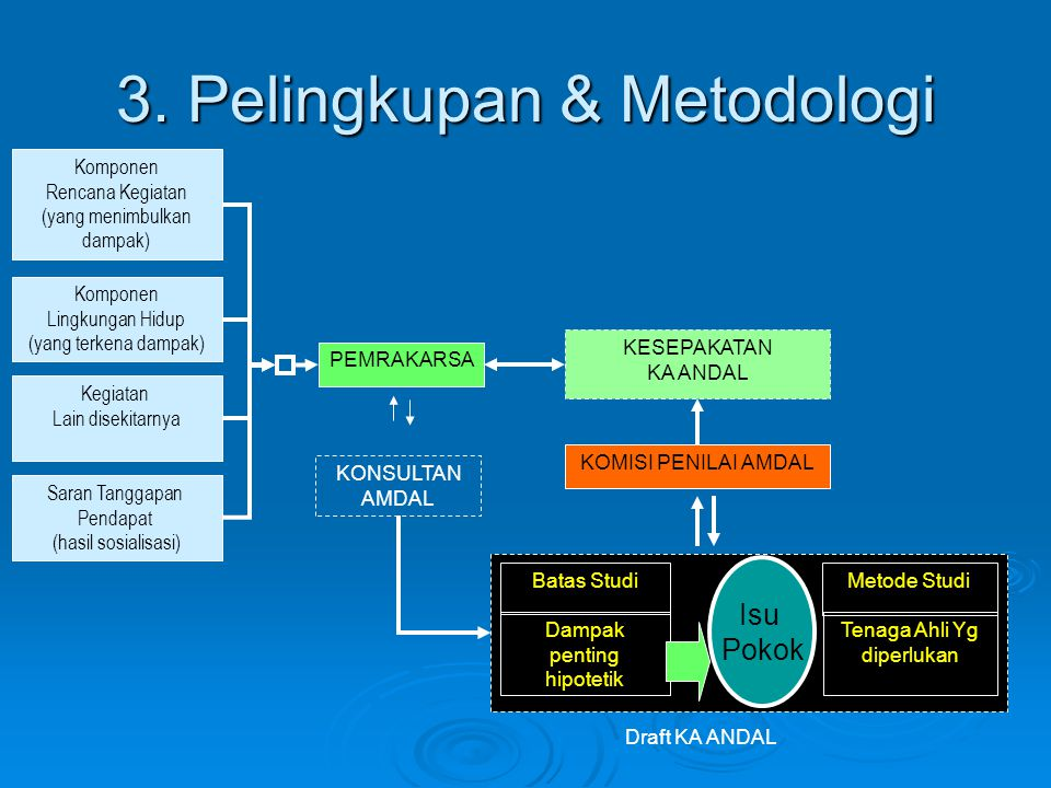 3. Pelingkupan & Metodologi