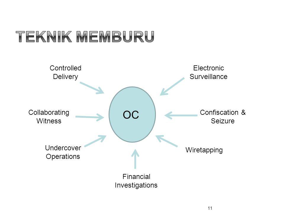 Teknik Memburu OC Controlled Delivery Electronic Surveillance