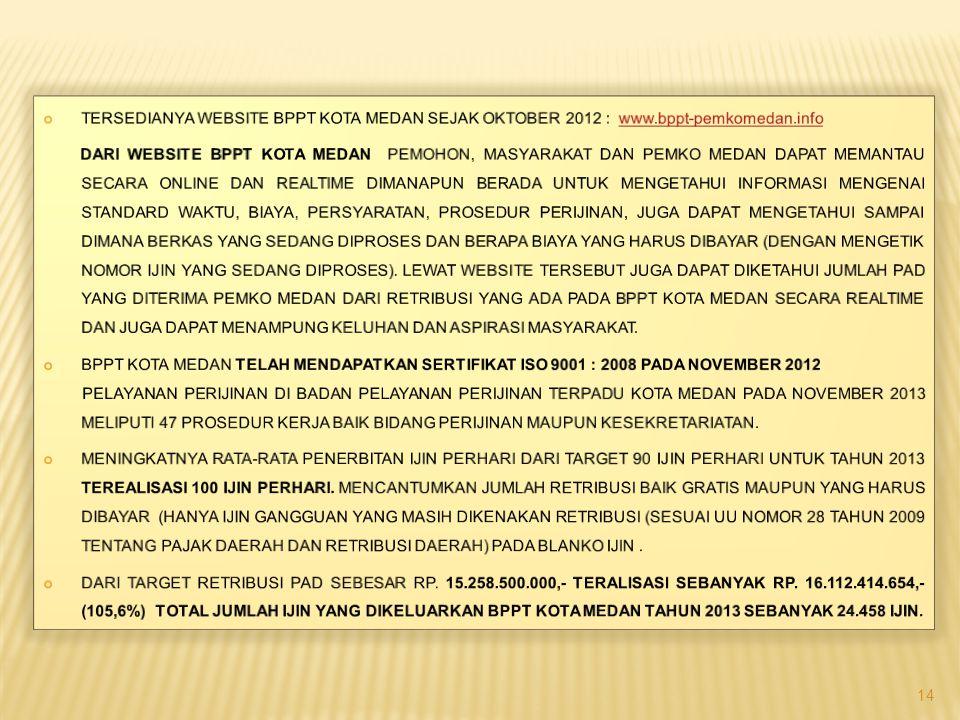TERsedianya Website BPPT KOTA Medan sejak oktober 2012 : www