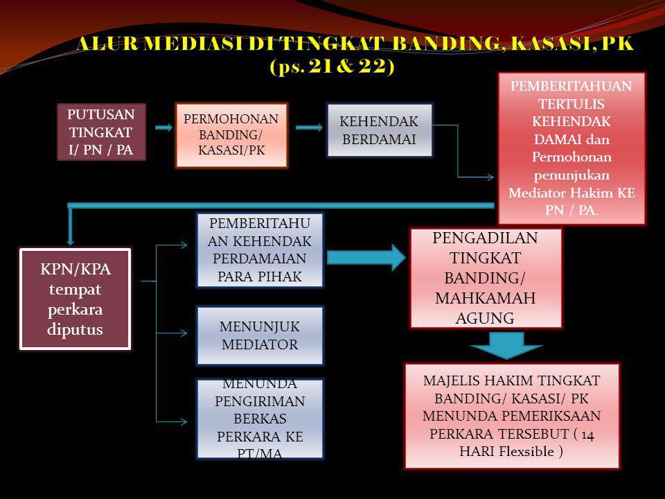 ALUR MEDIASI DI TINGKAT BANDING, KASASI, PK (ps. 21 & 22)