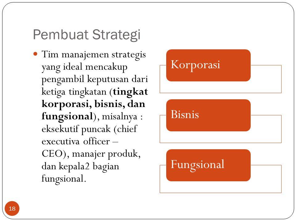 Pembuat Strategi