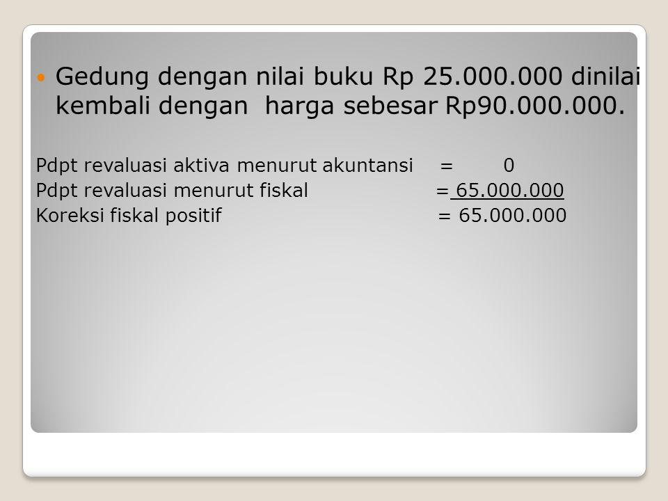 Gedung dengan nilai buku Rp 25. 000