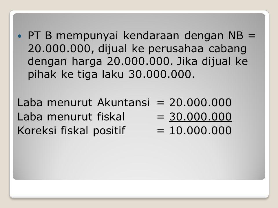 PT B mempunyai kendaraan dengan NB = 20. 000