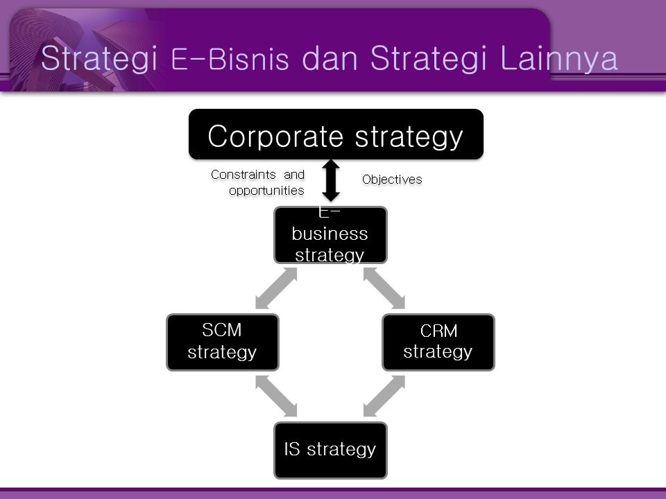 Strategi E-Bisnis dan Strategi Lainnya