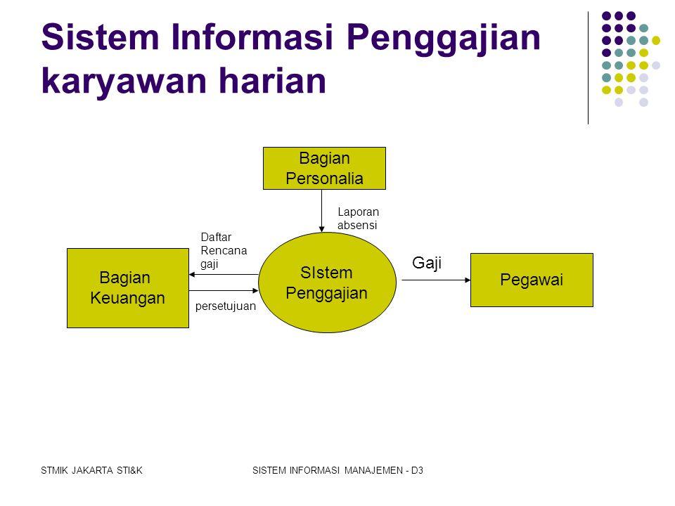 Sistem Informasi Penggajian karyawan harian