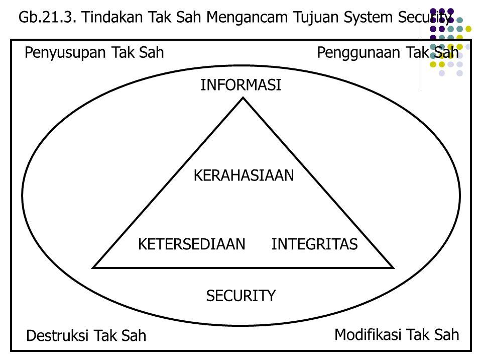 Gb.21.3. Tindakan Tak Sah Mengancam Tujuan System Security