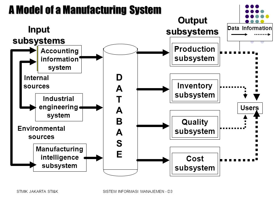 A Model of a Manufacturing System