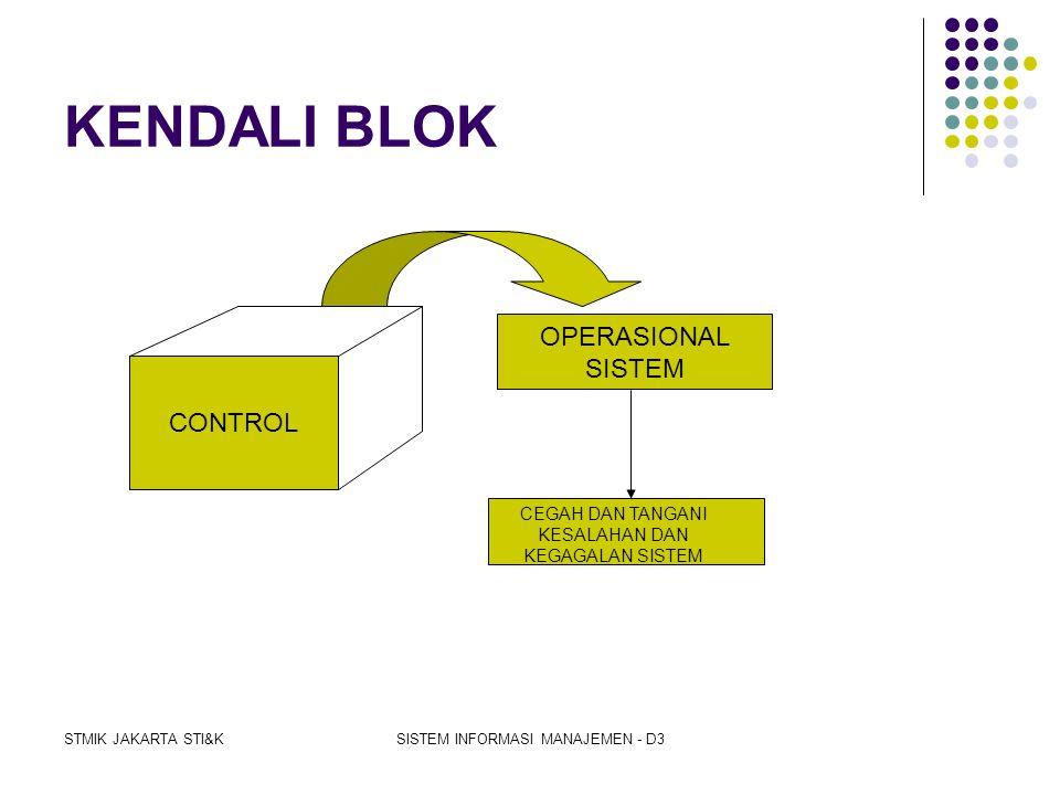 KENDALI BLOK OPERASIONAL SISTEM CONTROL