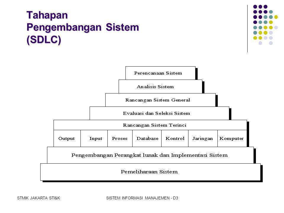 Tahapan Pengembangan Sistem (SDLC)