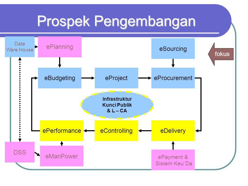 Prospek Pengembangan ePlanning eSourcing fokus eBudgeting eProject