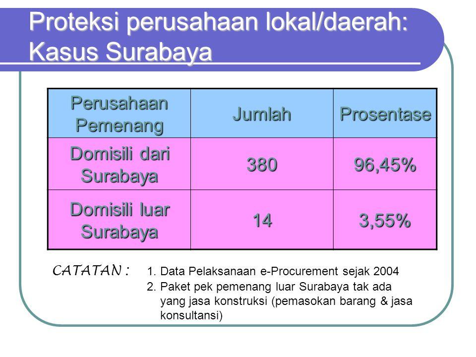 Proteksi perusahaan lokal/daerah: Kasus Surabaya