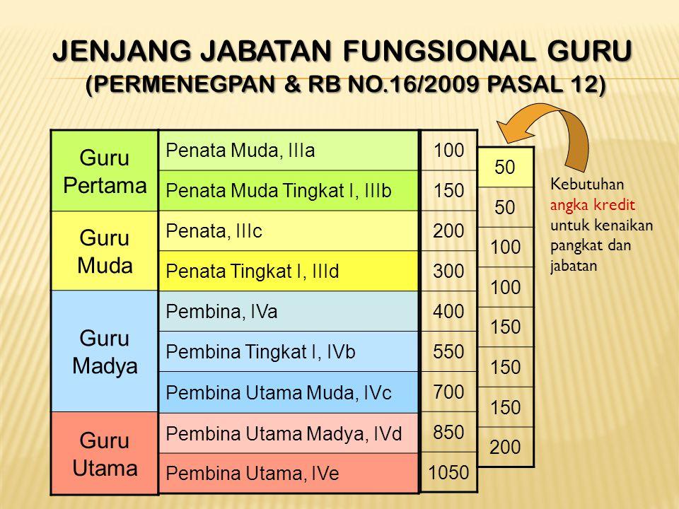 JENJANG JABATAN FUNGSIONAL GURU (Permenegpan & RB No.16/2009 pasal 12)