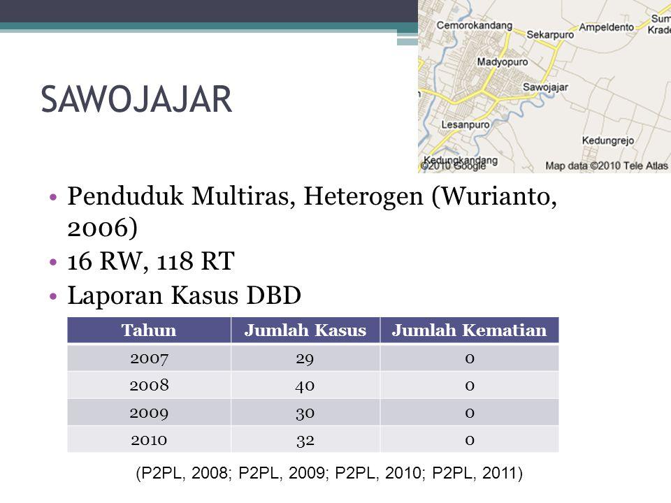SAWOJAJAR Penduduk Multiras, Heterogen (Wurianto, 2006) 16 RW, 118 RT