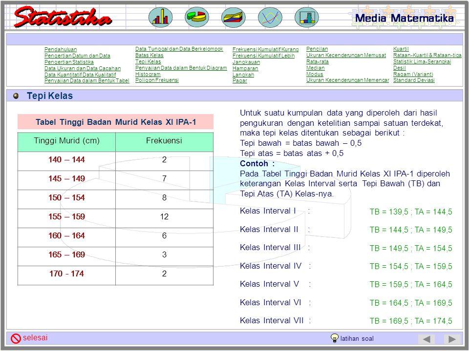 Tabel Tinggi Badan Murid Kelas XI IPA-1