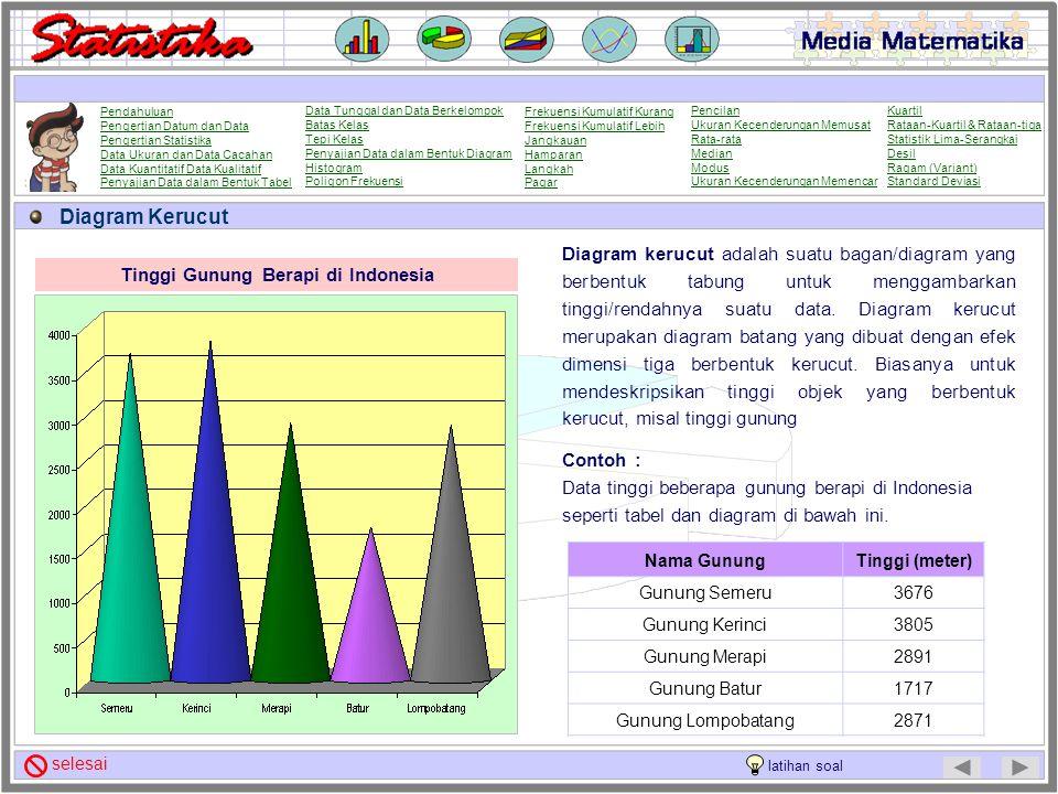 Tinggi Gunung Berapi di Indonesia