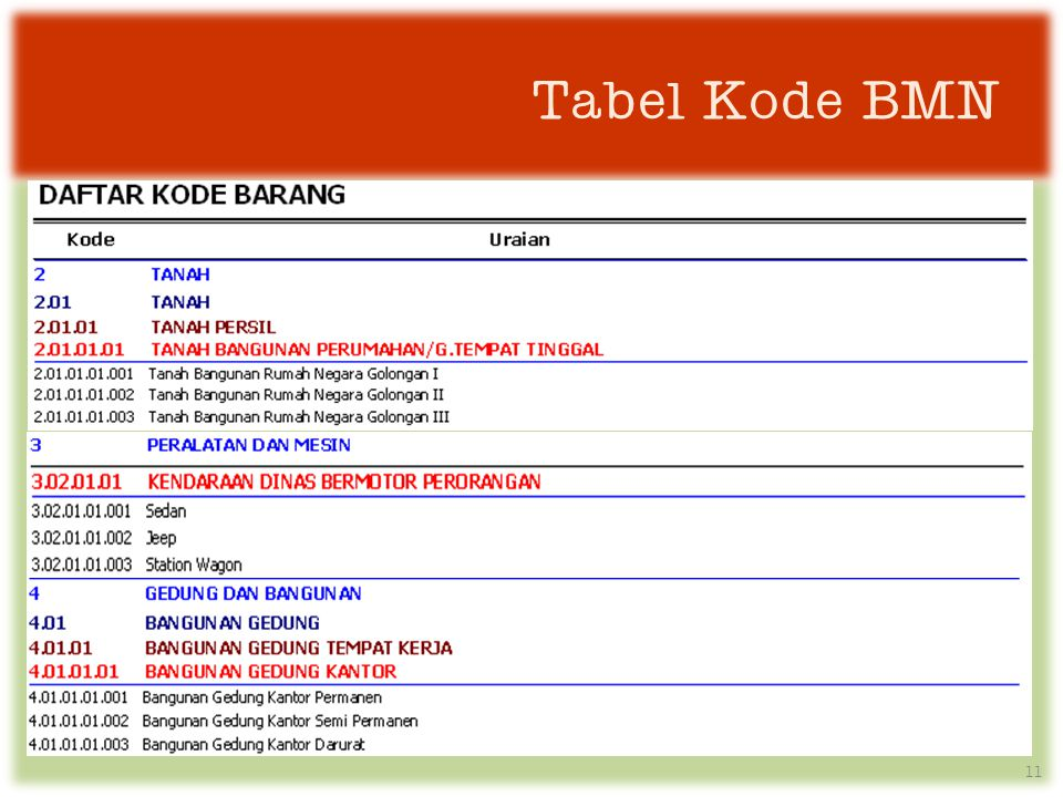Tabel Kode BMN
