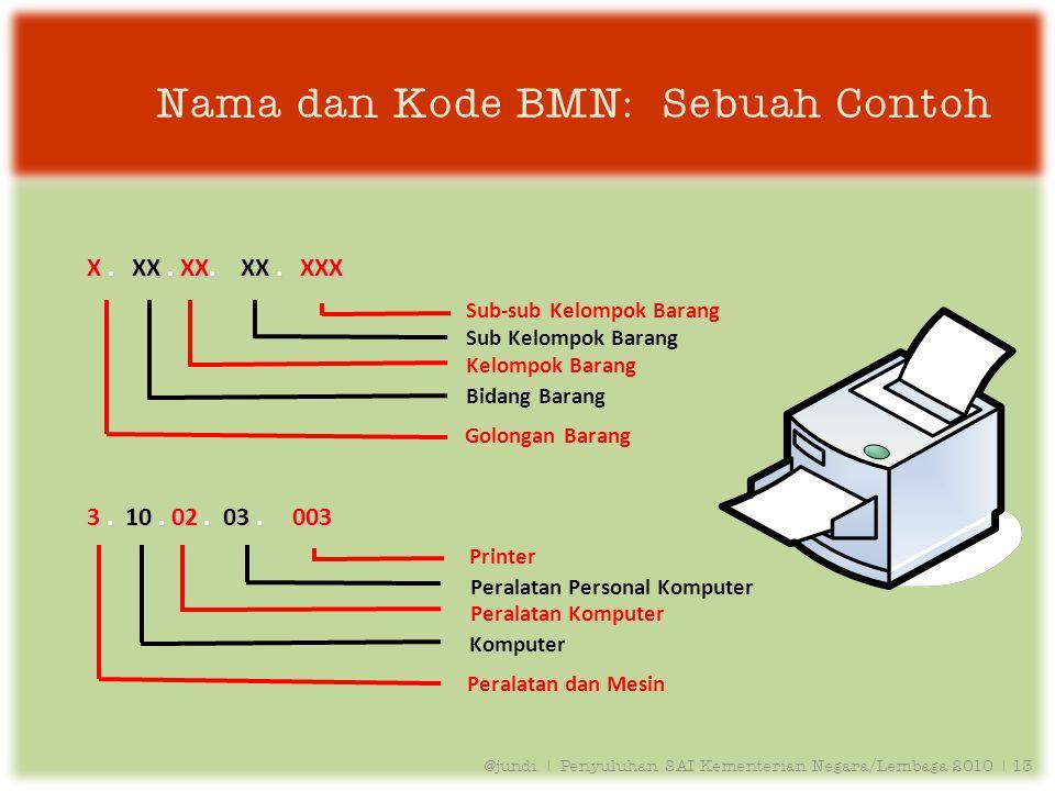 Nama dan Kode BMN: Sebuah Contoh