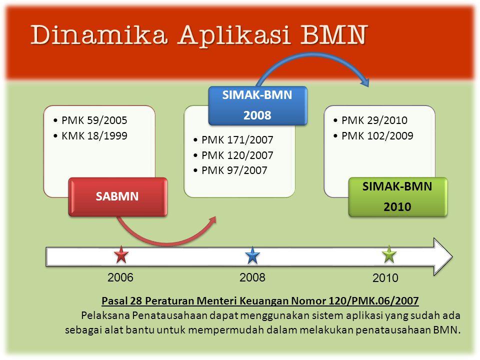Pasal 28 Peraturan Menteri Keuangan Nomor 120/PMK.06/2007