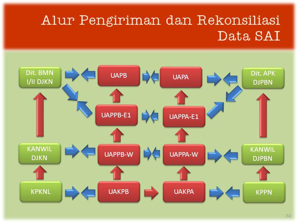 Alur Pengiriman dan Rekonsiliasi Data SAI